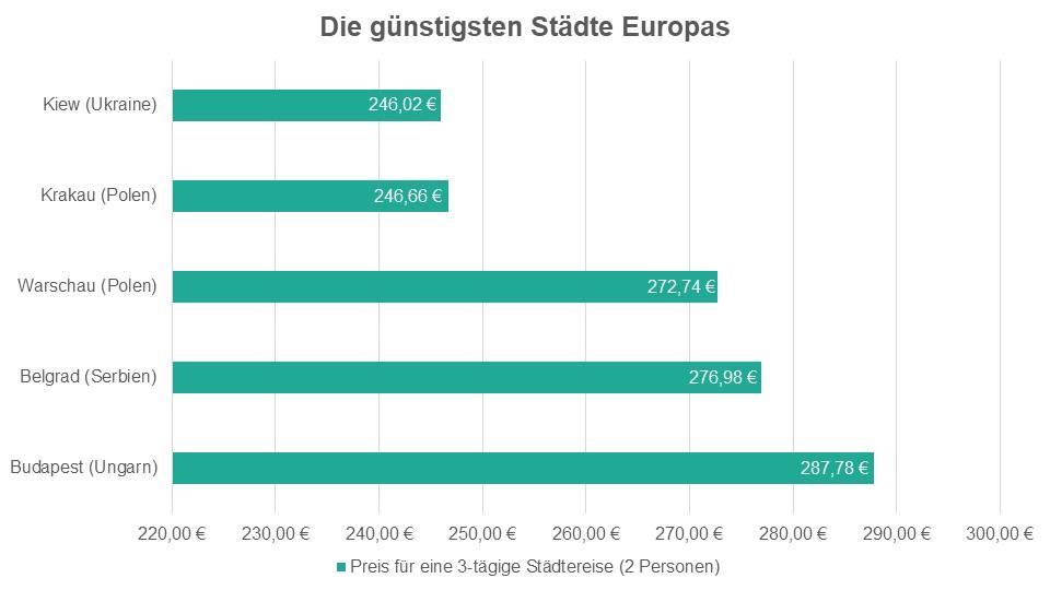 Die günstigsten Städte Europas: Preis für eine Städtereise für 2 Personen.