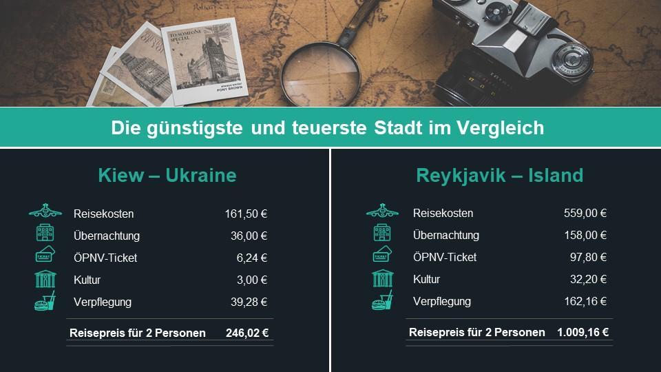 Kiew und Reykjavik im Vergleich.