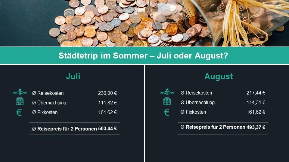 Durchschnitt aller Preise. Juli und August im Vergleich.