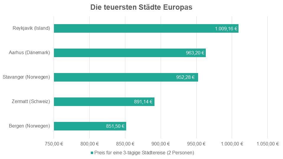 Die teuersten Städte Europas: Preis für eine Städtereise für 2 Personen