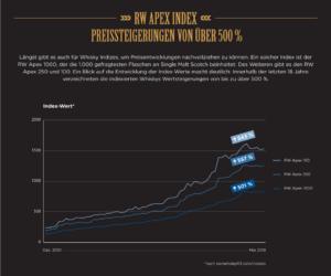 Index für Whisky-Liebhaber: der RW Apex 100
